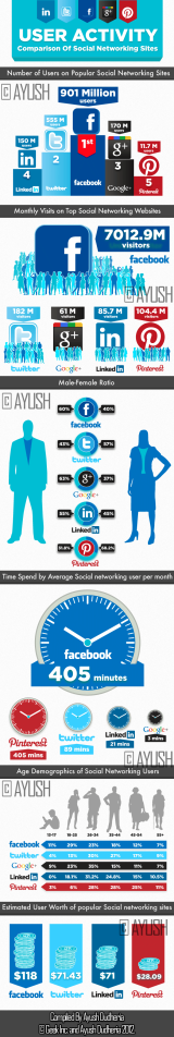 How to do the most social media networks stack up? [Infographic]